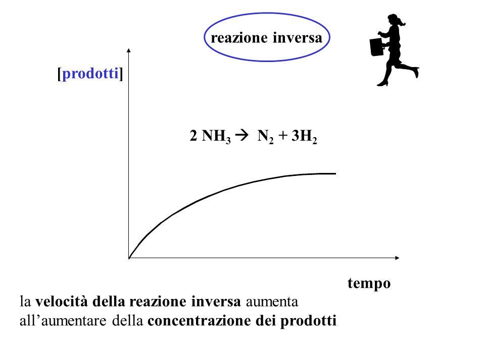 reazione inversa [prodotti] 2 NH3  N2 + 3H2. tempo. la velocità della reazione inversa aumenta.
